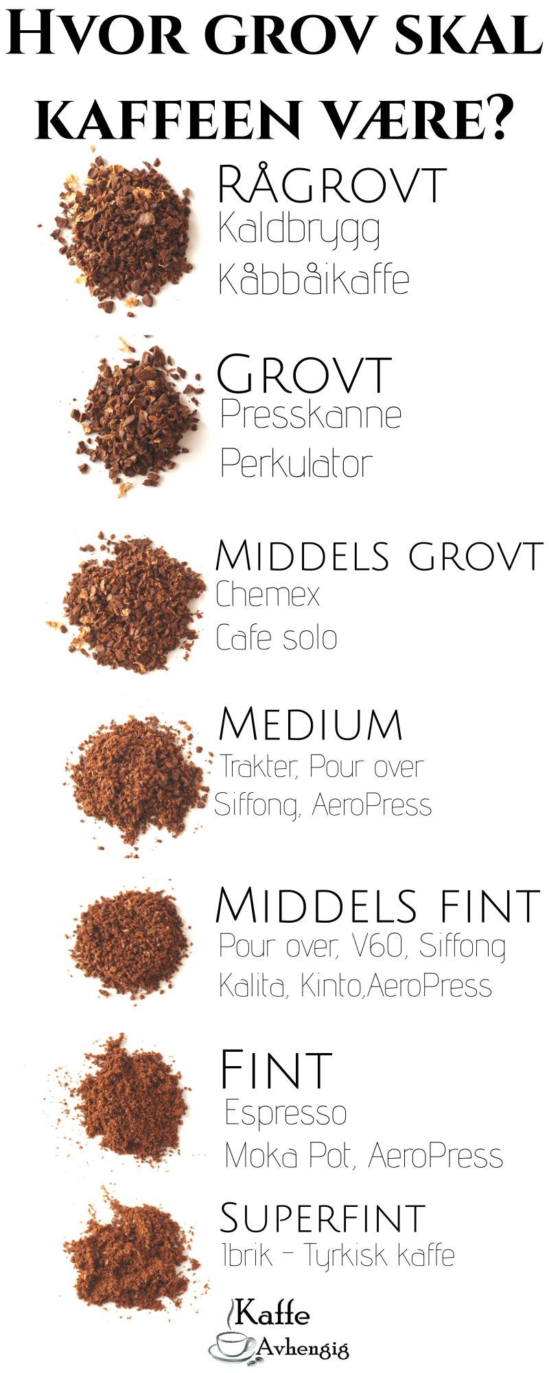 Kaffekvernutvikling er ikke bare bare